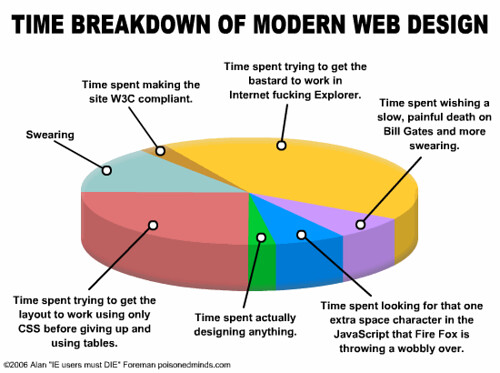 web design time