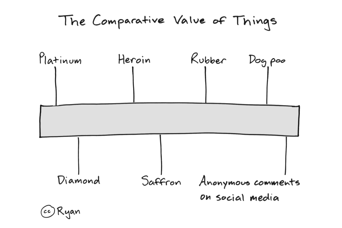 Relative scale with platinum at one end and anonymous comments on social media at the other.