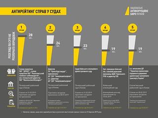 Антирейтинг справ у суді (станом на 31.03.2019) | by Nab_ukr