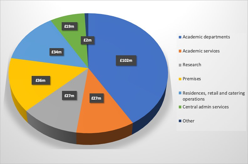 A pie chart of University expenditure