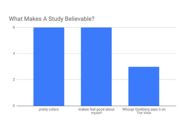 SATIRE: Study shows that we should stop trusting studies
