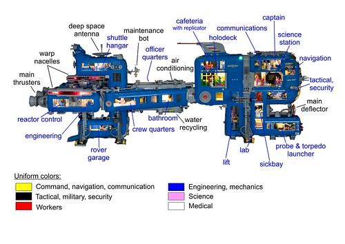 SPACEship - Annotations | by cimddwc