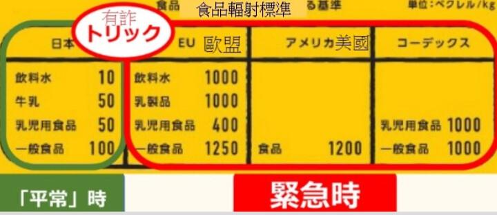 日本民間團體指出,在政府說明小冊裡,把國外緊急時的核食標準,拿來跟國內平時標準相比,為不當類比。