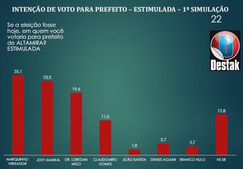 Marquinho e Josy lideram disputa para prefeito em Altamira; leia + 5 dados da pesquisa, Estimulada Altamira