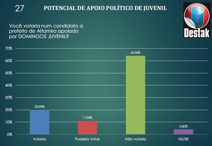potencial de voto Juvenil