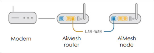 AiMesh 路由器與節點間的無線和有線連線