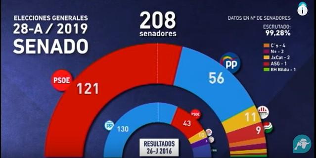 Número de senadores