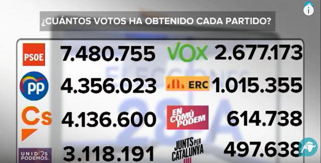 Votos de los principales partidos