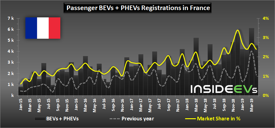 In April 2019, Plug-In Electric Car Sales In France Increased By 66%