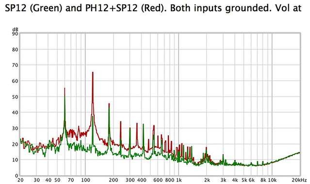 How much additional noise is normal when adding a phono stage to a preamp? 32885292557_81ff17abd6_z
