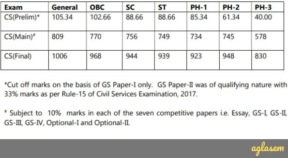 UPSC IAS Cut Off 2017