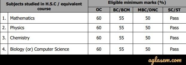 TNFU UG Admission 2019 : Merit List, Counselling | AglaSem