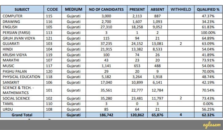 Gujarat TAT Result 2019 Announced By SEB; 62.32% Qualify