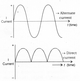 Magnetic Effects of Electric Current Class 10 Notes Science Chapter 13 15
