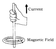 Magnetic Effects of Electric Current Class 10 Notes Science Chapter 13 4