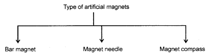 Magnetic Effects of Electric Current Class 10 Notes Science Chapter 13 1