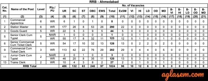 RRB NTPC Ahmedabad Vacancies 2019