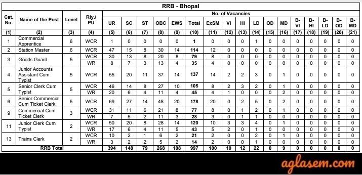RRB NTPC Bhopal Vacancies 2019