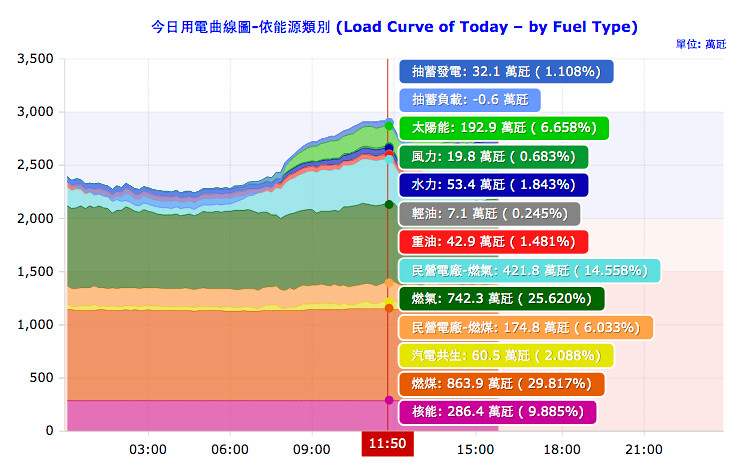 昨中午11點多,太陽能、風力、水力的發電已高達9.1%,與核電只差0.7%!圖片來源:南台灣廢核行動聯盟