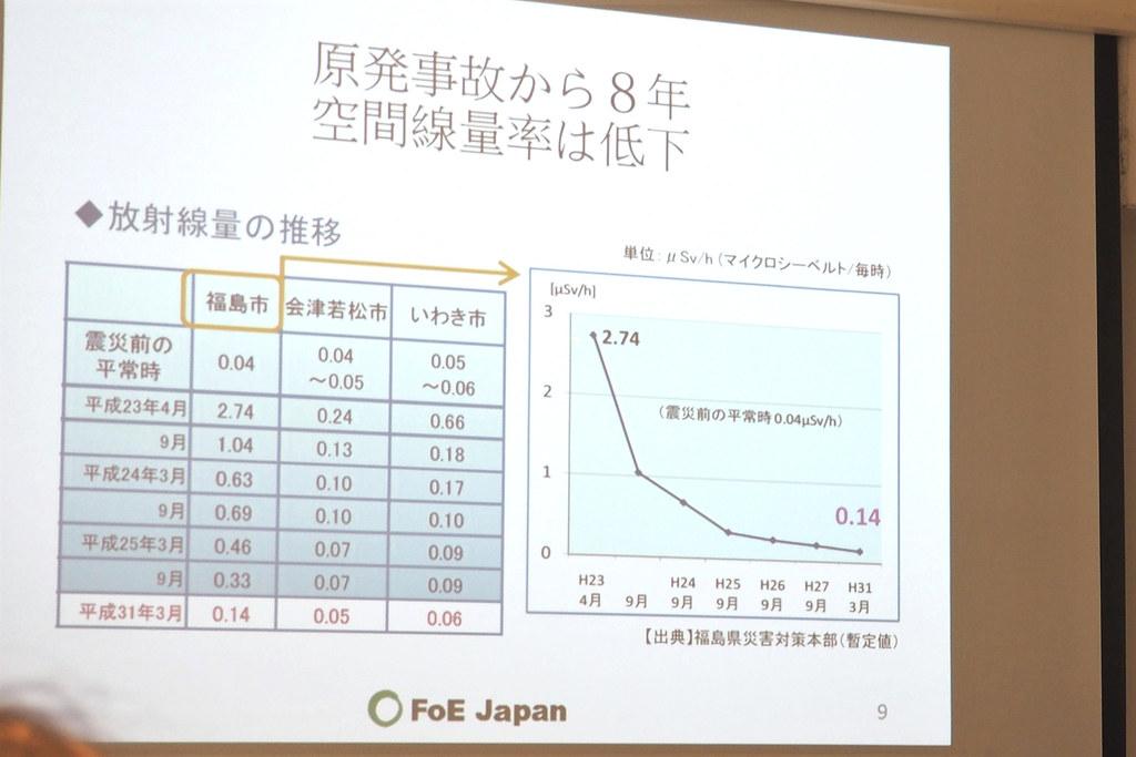 福島市的輻射監測值仍是核災前的三倍以上。攝影:李育琴。