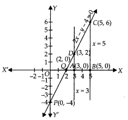 NCERT Exemplar Class 10 Maths Chapter 3 Pair of Linear Equations in Two Variables 3.4 Q3A