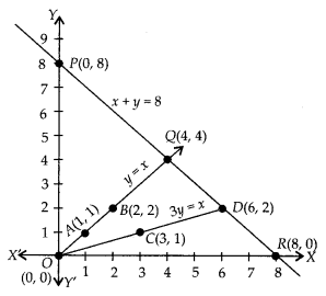 NCERT Exemplar Class 10 Maths Chapter 3 Pair of Linear Equations in Two Variables 3.4 Q2a