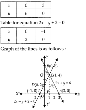 NCERT Exemplar Class 10 Maths Chapter 3 Pair of Linear Equations in Two Variables 3.4 Q1