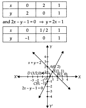 NCERT Exemplar Class 10 Maths Chapter 3 Pair of Linear Equations in Two Variables 3.3 A13a