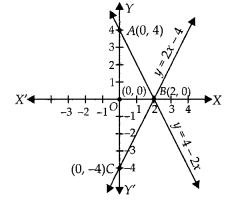 NCERT Exemplar Class 10 Maths Chapter 3 Pair of Linear Equations in Two Variables 3.3 A12b