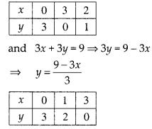 NCERT Exemplar Class 10 Maths Chapter 3 Pair of Linear Equations in Two Variables 3.3 A11e