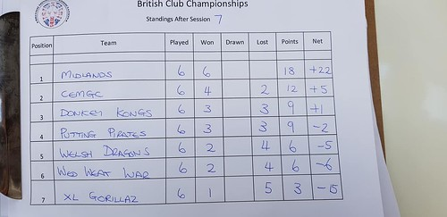 Club Championship Winners