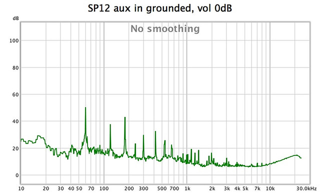 How much additional noise is normal when adding a phono stage to a preamp? 33951682188_c816f02d13_z