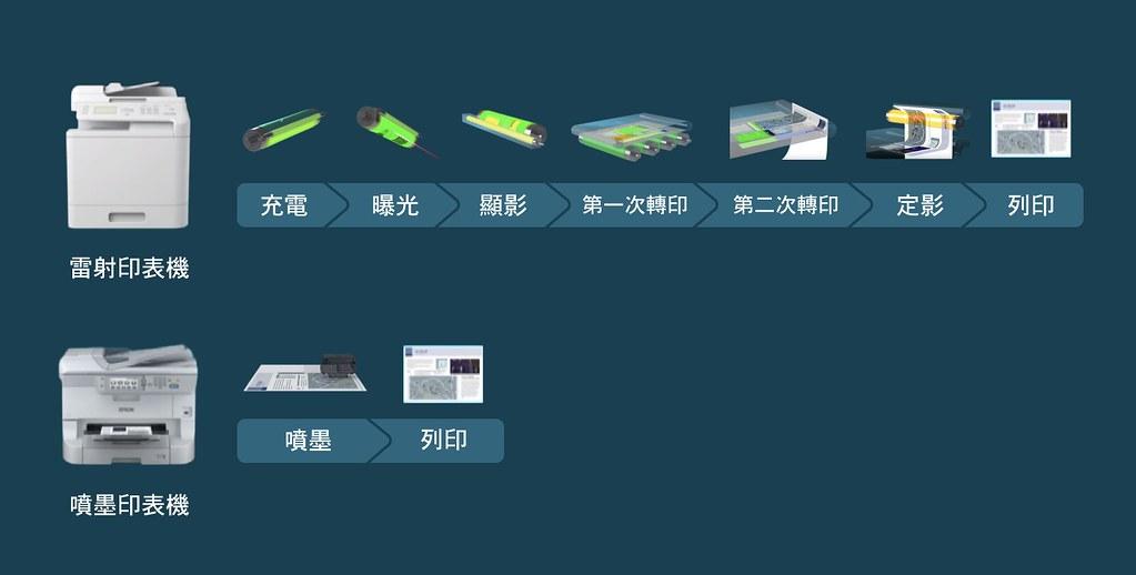 噴墨印表機和雷射印表機運作原理。圖:擷取自Youtube 「印表機 噴墨PK雷射 - 列印原理比一比」影片