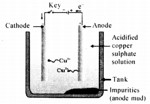 Metals and Non-metals Class 10 Notes Science Chapter 3 53