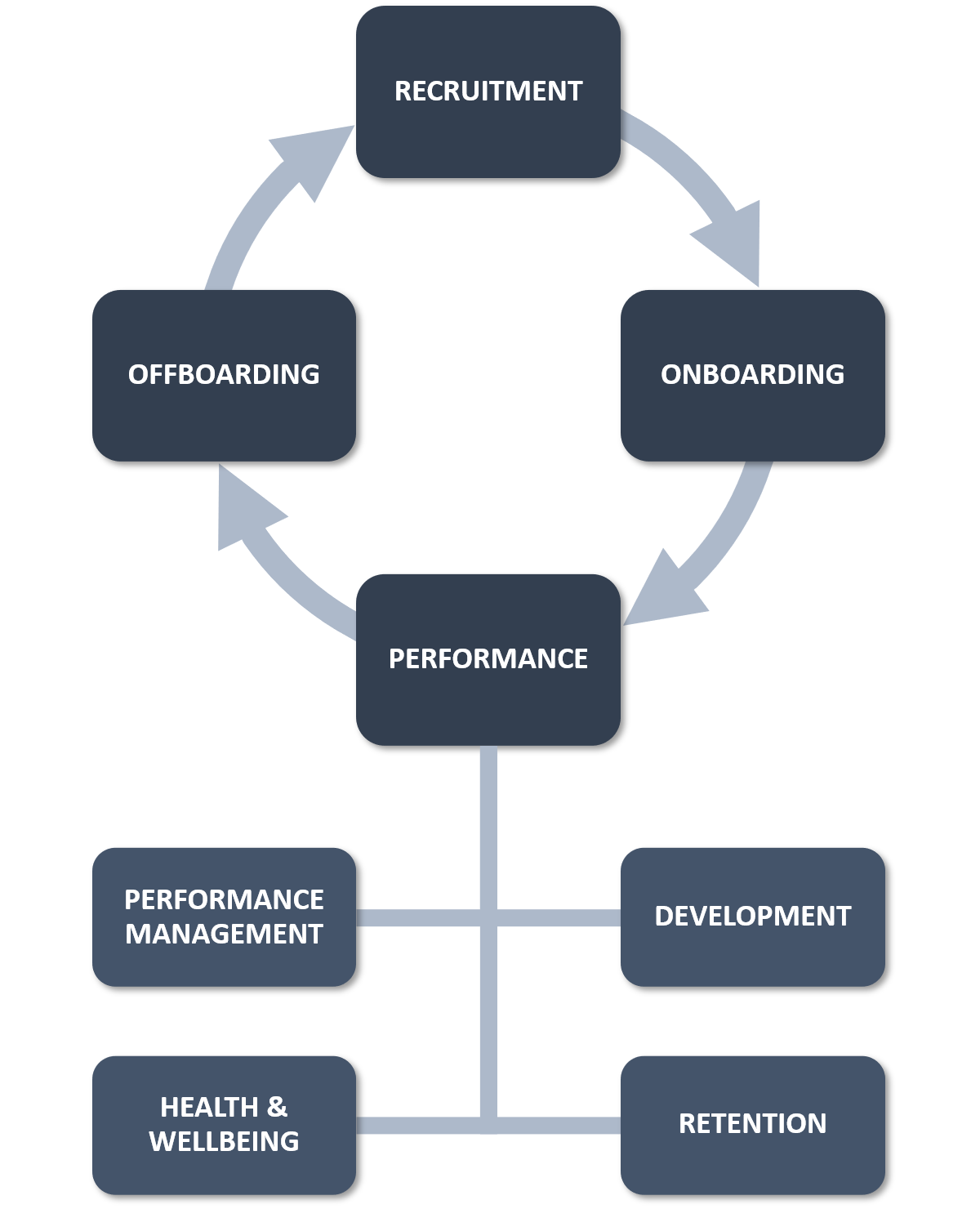 The 4+4 Part Employee Lifecycle: (1) Recruitment; (2) Onboarding; (3) Performance; and (4) Offboarding; plus (1) Performance Management; (2) Development; (3) Health & Wellbeing; and (4) Retention.