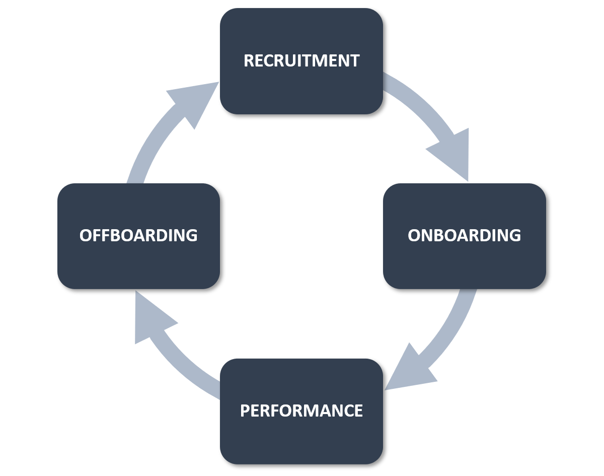 The 4 Part Employee Lifecycle: (1) Recruitment; (2) Onboarding; (3) Performance; and (4) Offboarding.