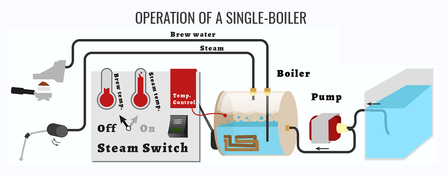 Cau tao may Single Boiler