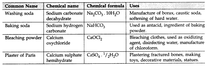 Acids Bases and Salts Class 10 Notes Science Chapter 2 1