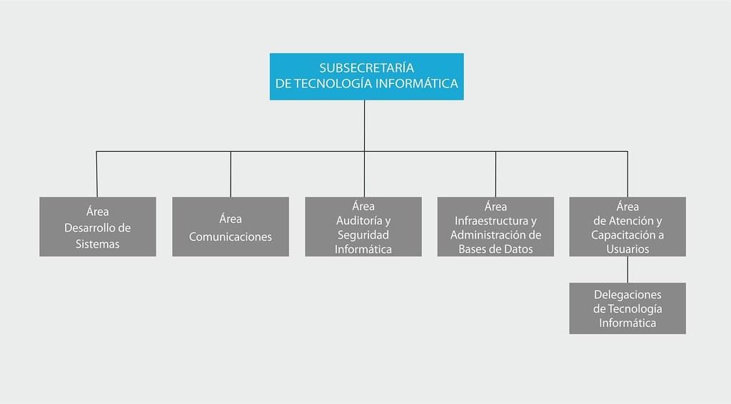 La Subsecretaría de Tecnología Informática se compone del área de Desarrollo de Sistemas, el área Comunicaciones, el área Auditoría y Seguridad Informática, el área Infraestructura y Administración de Bases de Datos y el área de Atención y Capacitación a Usuarios, aparte de las delegaciones departamentales.