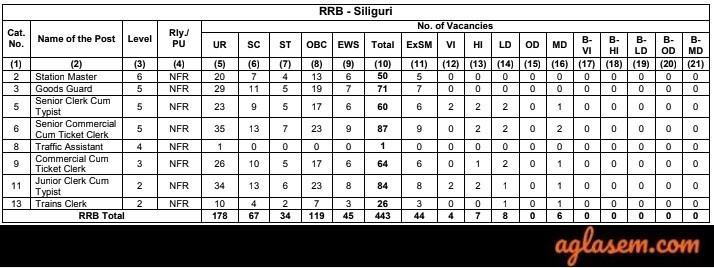 RRB NTPC Siliguri Vacancies 2019