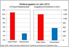 Militärausgaben Naher Osten - Deutschland