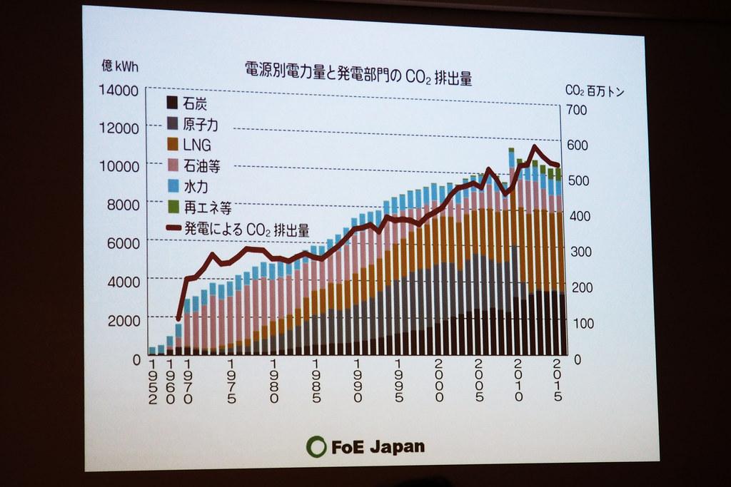 福島核災後,沒有使用核能,因發展再生能源,CO2碳排放持續下降。攝影:李育琴。