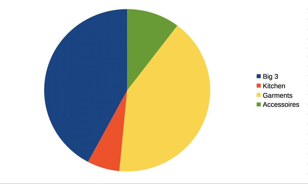 UOG Pie Chart