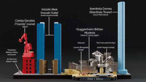 Bilbao Skyline Guide