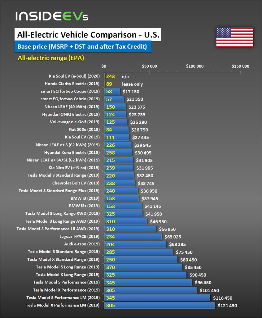 Electric Car Comparison >> Compare Evs Guide To Range Specs Pricing More
