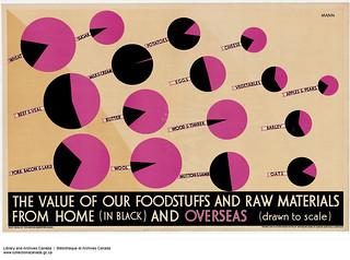 The Value of Our Foodstuffs and Raw Materials from Home (in black) and Overseas (drawn to scale) / Proportion de denrées alimentaires et de matières premières produites au pays (en noir) et provenant de l'étranger (dessin à l'échelle)