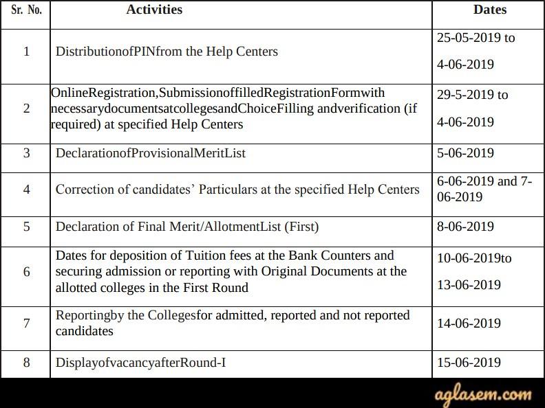 Gujarat University Admission 2019 : Seat Allotment | AglaSem Admission