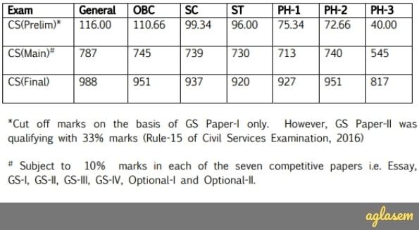 UPSC IAS Cut Off 2016