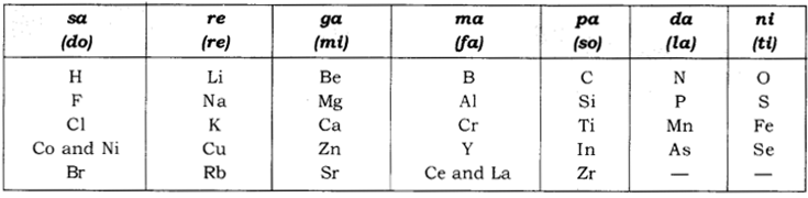Periodic Classification of Elements Class 10 Notes Science Chapter 5 1