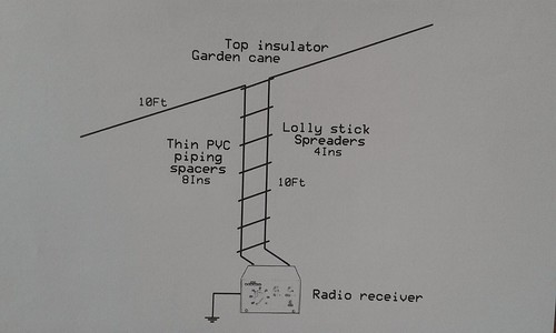 Doublet Antenna